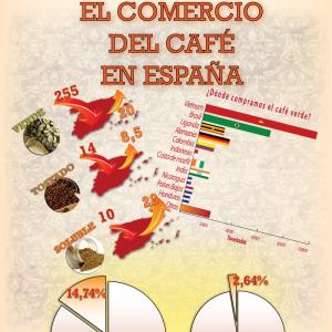 El comercio del Café en España [Infografía]