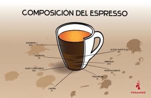 Composición del café espresso