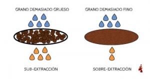 El tipo de molienda incorrecto puede producir sobreextracción o subextracción.